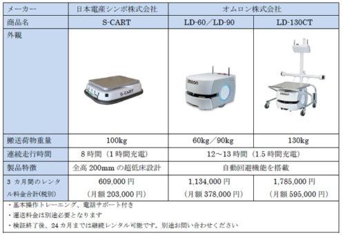 20170718orix2 500x341 - オリックス・レンテック/自動搬送ロボットのレンタル開始