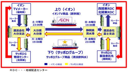 イオングローバルSCMとサッポログループ物流による共同運航の概要