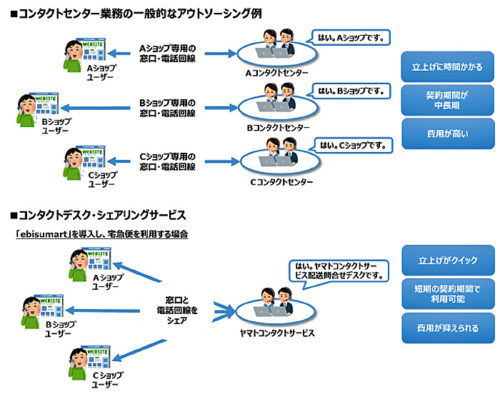 20170726yamato 500x399 - ヤマトコンタクトサービスほか/コンタクトデスク・シェアリングサービス
