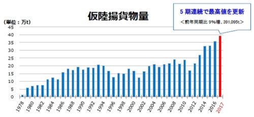 国際航空貨物量(上期推移)