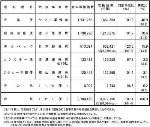 2016年度 宅配便(トラック)取扱個数 (国土交通省調べ)