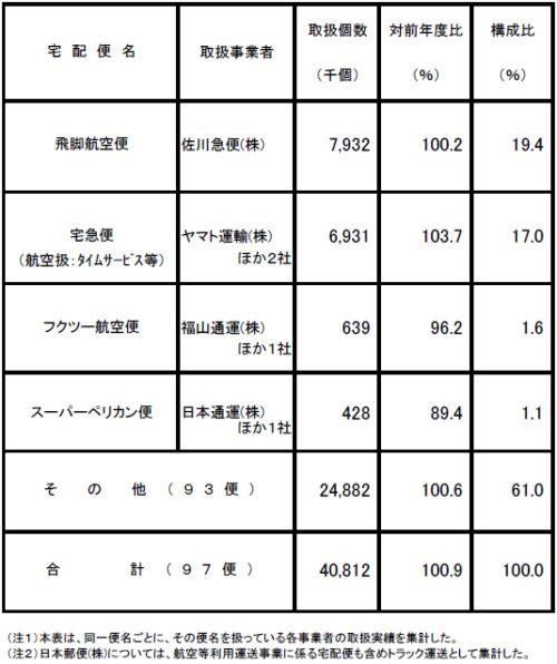 2016年度 宅配便(航空等利用運送事業)取扱個数 (国土交通省調べ)