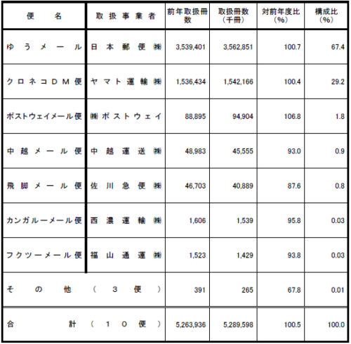 2016年度 メール便取扱冊数 (国土交通省調べ)