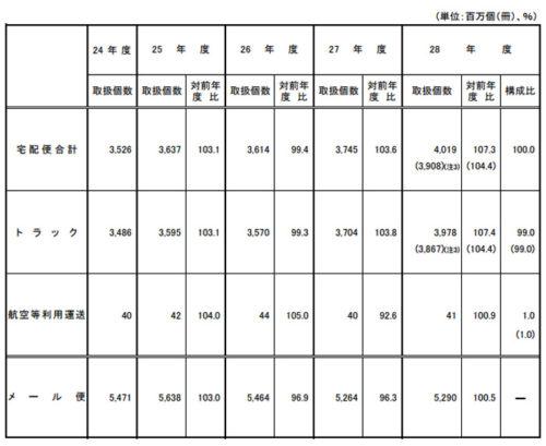 宅配便等取扱個数の推移 (国土交通省調べ)