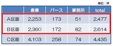 20170731mitsui4 - 三井不動産/福岡県の物流施設、5000坪をテナント募集