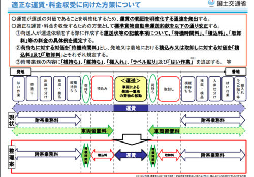 20170804kokkosyo 500x349 - 貨物自動車運送約款、トラック運送の下請・荷主取引ガイドライン/改正