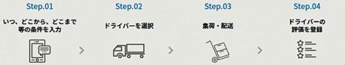 20170809cbcloud 500x95 - CBcloud/個人向けの配送プラットフォームサービス提供開始