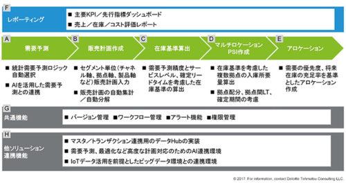 (図1)DSN Platformが提供する厳選されたSCPコア機能