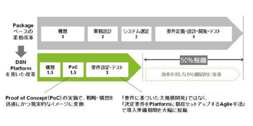 (図2)SCM構想に掛かるパッケージとクラウドでの工数比較事例