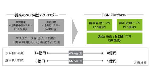 (図3)プラットフォーム導入前後の投資・運用コスト変化のモデルケース