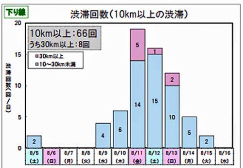下り線の渋滞回数