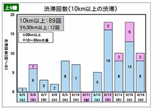上り線の渋滞回数