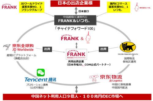 日本初の中国越境ECサービス連携図