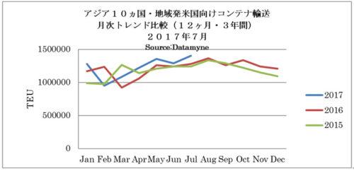 アジア10か国・地域発米国向けコンテナ輸送 月次トレンド比較(12か月・3年間 2017年7月