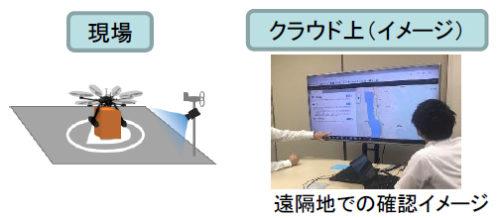 運用支援クラウドシステムの機能検証