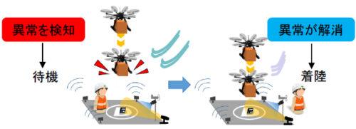 ドローンポートによる離着陸制御の機能検証