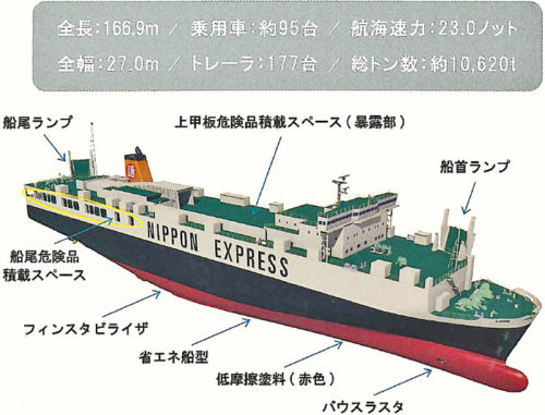 新造船「ひまわり8、9」の概要