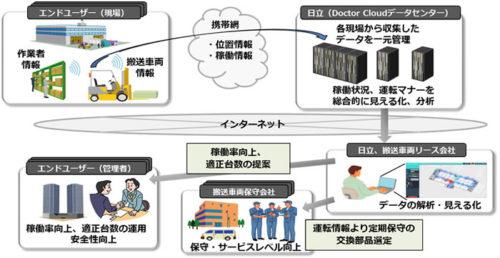 20170904hitachi 500x258 - 日立/搬送車両や作業員の位置情報、高精度に計測・見える化