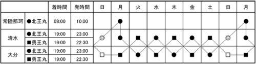 再編後の運航スケジュール(予定)