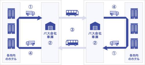 20170908sagawa21 500x225 - 佐川急便/愛媛県内の自転車旅に新たな手ぶら観光サービスを開始