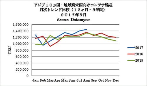 アジア10か国・地域発米国向けコンテナ輸送 月次トレンド比較(12か月・3年間 2017年8月)