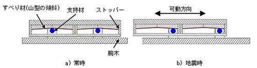 免震装置の機構