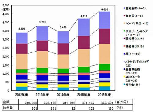 20170915jils 500x367 - 物流システム機器生産出荷売上/調査開始以降最高の4625億円