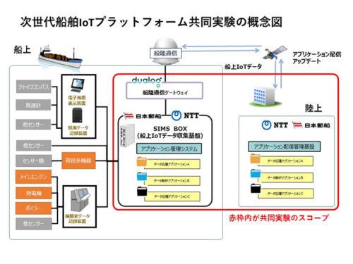 次世代船舶IoTプラットフォーム共同実験の概念図