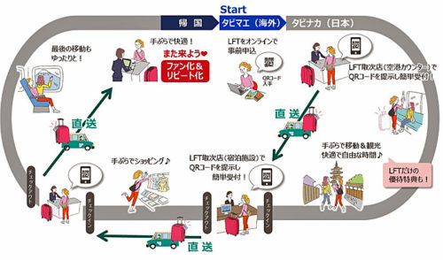 サービスの概略図