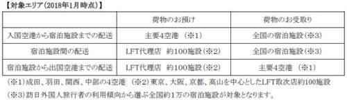 20170921yamato24 500x150 - ヤマトHDほか/訪日外国人旅行者の手ぶら観光支援サービス販売開始