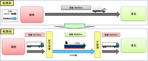 樹脂輸送の大型化による効率化と船舶へのモーダルシフト
