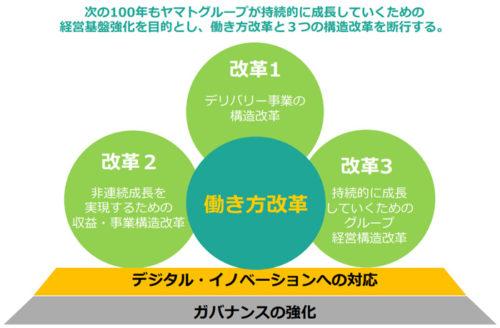 20170928yamato1 500x328 - ヤマトHD/超勤時間を50%削減実現へ、1千社との値上げ交渉は8割進む