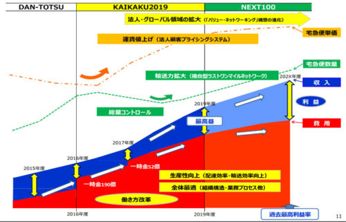 20170928yamato4 500x321 - ヤマトHD/超勤時間を50%削減実現へ、1千社との値上げ交渉は8割進む