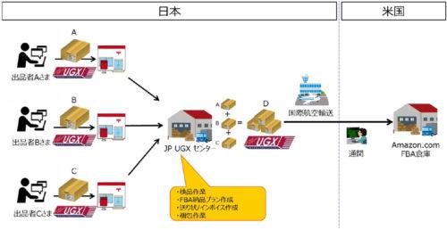 UGX Amazon FBA 相乗り配送サービスのイメージ
