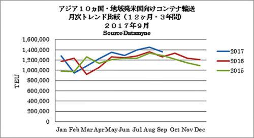 アジア10か国・地域発米国向けコンテナ輸送 月次トレンド比較(12か月・3年間2017年9月)