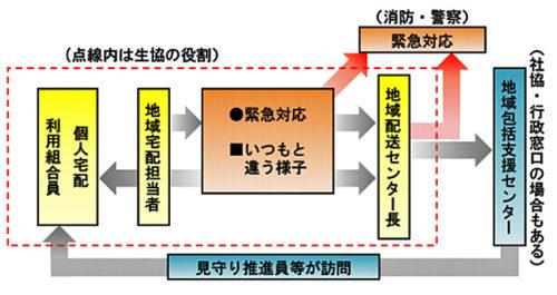 見守り活動の概要図