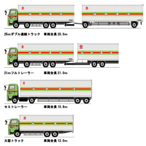 25mダブル連結トラックフルトレーラーとの比較図