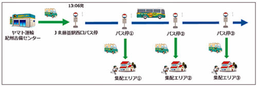 20171020yamato4 500x170 - ヤマト運輸/和歌山県でバスとの客貨混載開始
