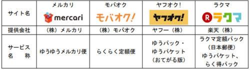 20171023yubin 500x140 - 日本郵便/「e 発送サービス」の引受郵便局、約2万局に拡大