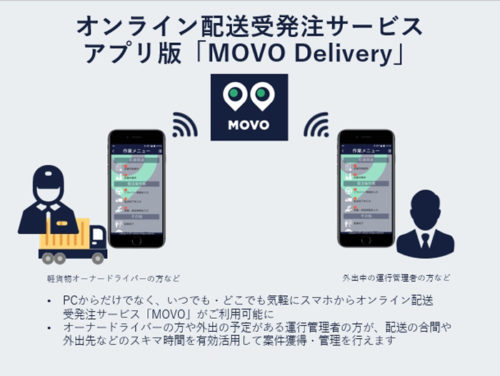 MOVO Delivery概要図