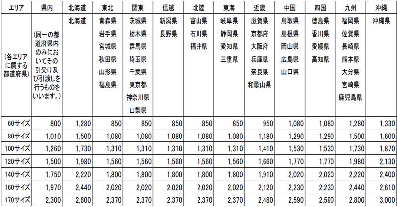 日本郵便/ゆうパック、運賃改定 | LNEWS
