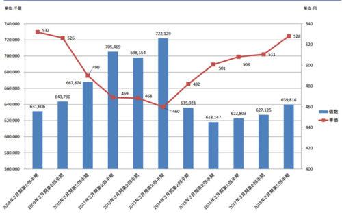 デリバリー事業における取扱い個数と単価の推移