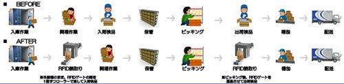 RFIDを用いた入出荷検品業務
