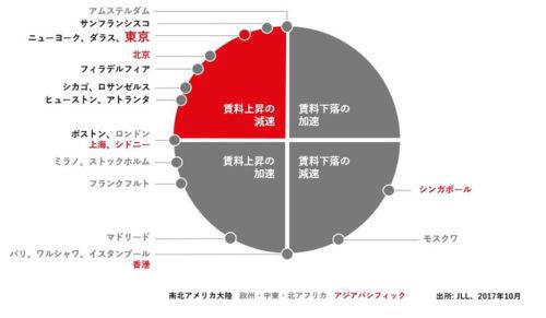 20171101jll 500x291 - 第3四半期の東京ロジスティクス市場/東京圏の空室率、1.0ポイント上昇