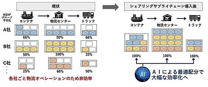 RIZAPグループ/戦略的統合物流モデル構築で物流コスト25%以上削減