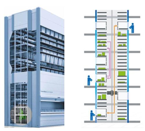 縦型リフト式 自動収納庫 カスタマイズにより複数階での入出庫も可能>