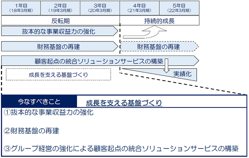 三井倉庫HD/2022年3月期目標、有利子負債残高1300億円 ─ 物流 ...