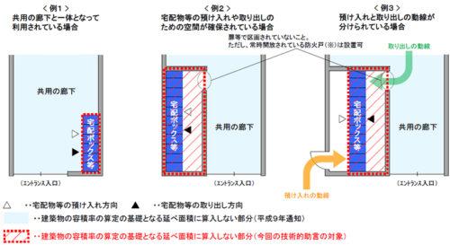 共同住宅の共用の廊下に宅配ボックス等を設置した場合、建築物の容積率の算定基礎となる延べ面積に算入しないケース