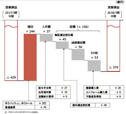 郵便・物流事業の増減分析(前中間期比)
