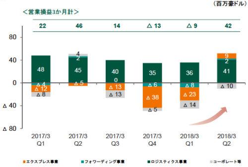 国際物流事業の四半期(3か月)単位の業績推移